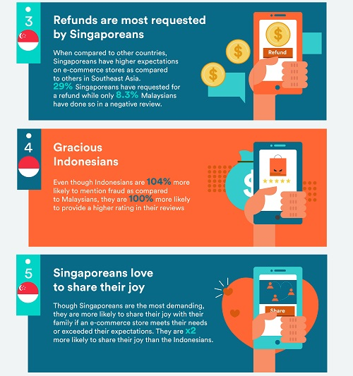 Consumer complaints singapore part 2 - Retail in Asia